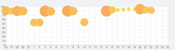 三国天武~本格戦略バトル~ 三国志ストラテジーの話題指数グラフ(10月25日(日))