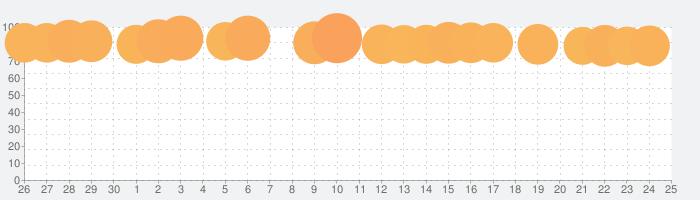 魔法のタイルズ3の話題指数グラフ(5月25日(月))