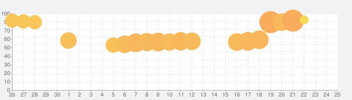 Hunter Assassinの話題指数グラフ(5月25日(月))