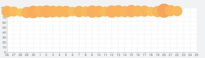 Simeji - 日本語文字入力(簡単フリック)&フォント・きせかえ・顔文字キーボードの話題指数グラフ(7月25日(日))