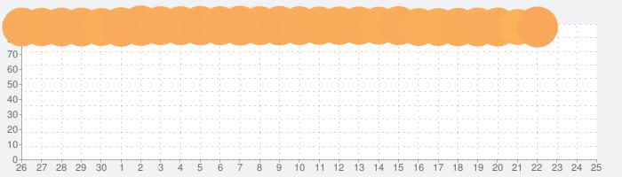 Pococha Live - ライブ配信 アプリ 生放送が視聴できる無料 ライブ配信&動画アプリの話題指数グラフ(7月25日(日))