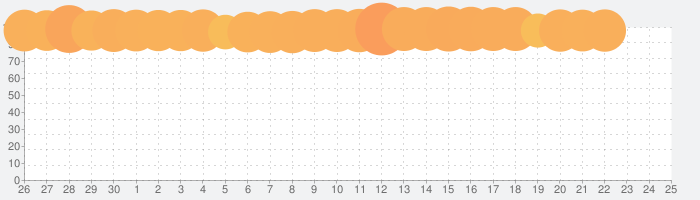 ディズニー ツイステッドワンダーランドの話題指数グラフ(5月25日(月))
