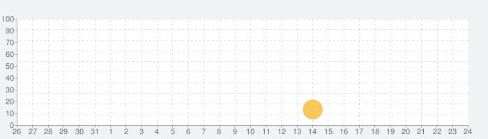 Crush Planets Bangの話題指数グラフ(9月24日(金))
