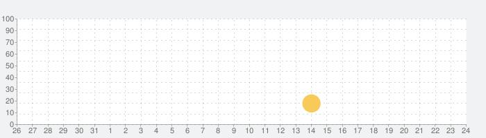 Moomin Adventures: Jam Runの話題指数グラフ(2月24日(月))