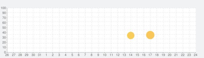 ソリティアの話題指数グラフ(11月24日(火))