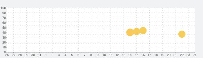 Ki-Re-i Photo(証明写真&写真プリント-ピプリ)の話題指数グラフ(9月24日(木))