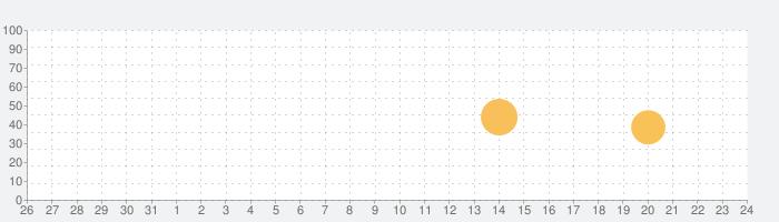 RX950 Classic AD/DA Converterの話題指数グラフ(9月24日(金))