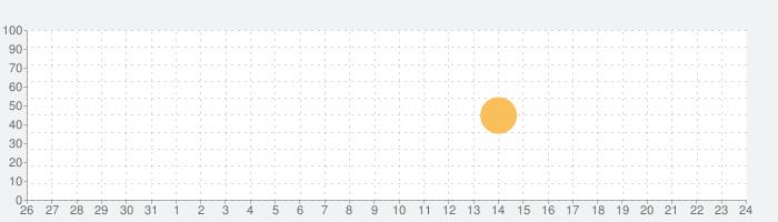 BeatSpeak - ビートスピークの話題指数グラフ(9月24日(金))