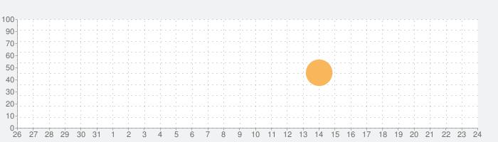夕暮れ:スラブの寓話 (Full)の話題指数グラフ(9月24日(金))