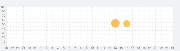 バスあと何分?Proの話題指数グラフ(1月24日(日))
