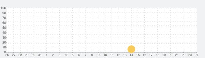 Slippy Evolutionの話題指数グラフ(9月24日(金))