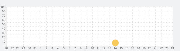 The Tree Seasonsの話題指数グラフ(9月24日(金))
