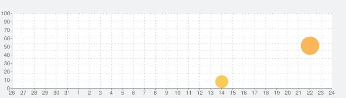ぼくは航空管制官 RUNWAY STORY 大阪の話題指数グラフ(9月24日(金))