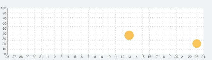 夜カメラエッチディーの話題指数グラフ(1月24日(日))
