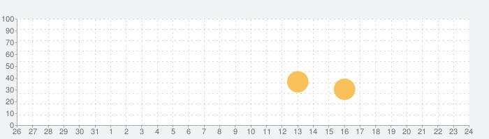 photoikku フォト一句の話題指数グラフ(1月24日(日))