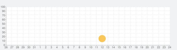 澳門氣象局 SMGの話題指数グラフ(6月24日(木))