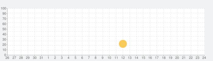 Music Blade: EDM Rhythm Swordの話題指数グラフ(9月24日(金))