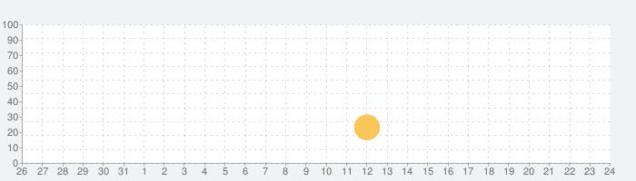 Destinator Geography Quiz Gameの話題指数グラフ(6月24日(木))