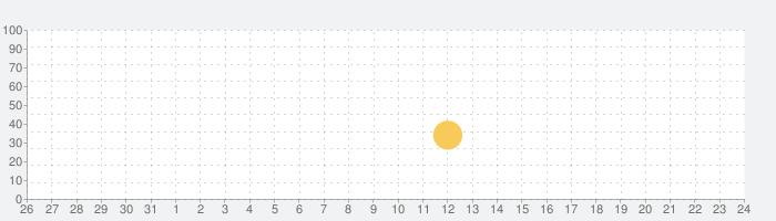 Chat Americaの話題指数グラフ(9月24日(金))