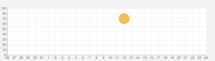 Infinite Tanksの話題指数グラフ(6月24日(木))