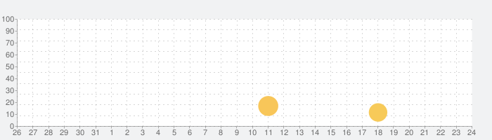P-Chordの話題指数グラフ(11月24日(火))
