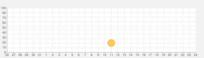 DropTalkの話題指数グラフ(6月24日(木))