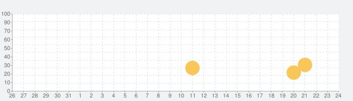 Pinkfong スーパーフォニックスの話題指数グラフ(1月24日(日))