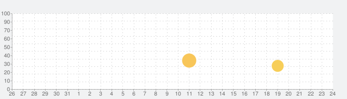 Boost 2の話題指数グラフ(11月24日(火))