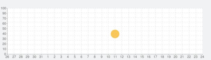 보자보자 - 화상채팅, 영상채팅, 음성채팅, 애인만들기の話題指数グラフ(9月24日(金))