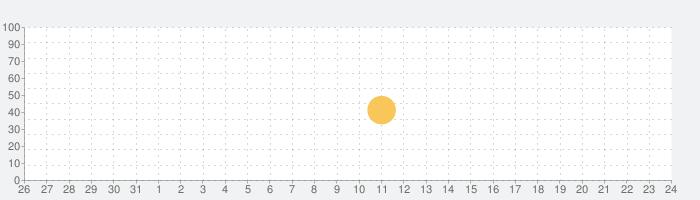 LEXUS smartG-Linkの話題指数グラフ(6月24日(木))