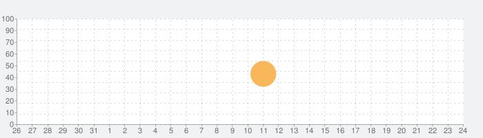 Total War Battles: SHOGUNの話題指数グラフ(6月24日(木))