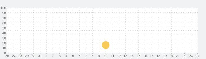 Qoo10ショッピング for Tabletの話題指数グラフ(2月24日(月))