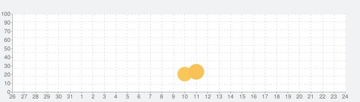 第54回糖尿病学の進歩の話題指数グラフ(9月24日(木))