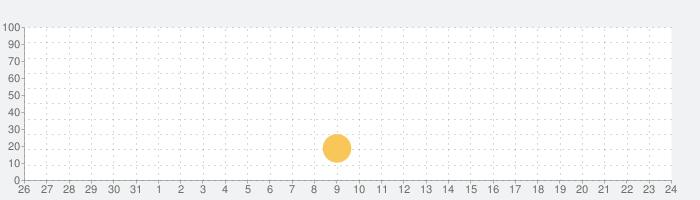レインオブエンパイアの話題指数グラフ(9月24日(木))