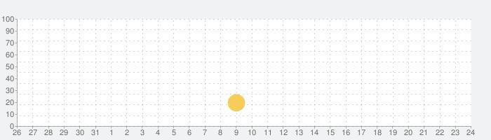 モンテッソーリさんすうシティ - Montessori Math Cityの話題指数グラフ(9月24日(金))