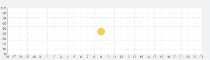 一休アプリの話題指数グラフ(6月24日(木))