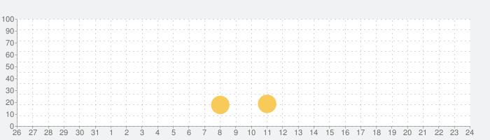 My Little Pony: ハーモニークエストの話題指数グラフ(6月24日(木))