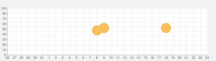 ツアーテンポゴルフの話題指数グラフ(11月24日(火))