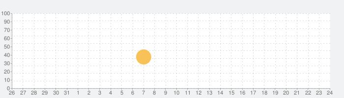 737 フライトシュミレーターの話題指数グラフ(9月24日(木))