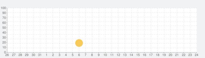 登山のコンパス 山と自然ネットワークの話題指数グラフ(2月24日(月))