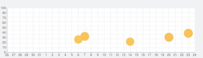 CADi2の話題指数グラフ(1月24日(日))