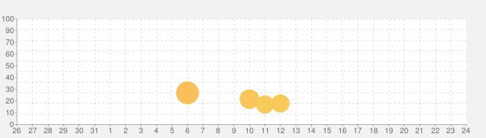 恋活 出会い探しマッチングアプリ登録無料の話題指数グラフ(9月24日(金))