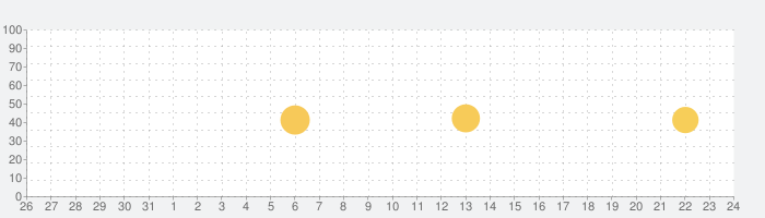 OTO-Mii(オトミィ)の話題指数グラフ(9月24日(金))