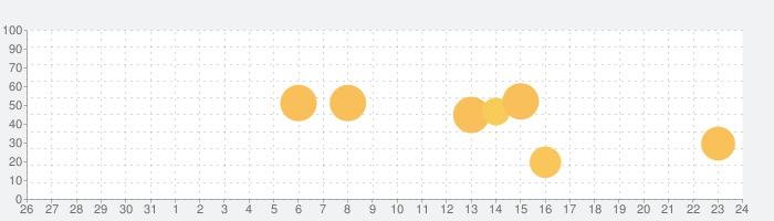 mm-jp Dictの話題指数グラフ(11月24日(火))