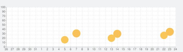 PicsCam-漫画風写真エディターの話題指数グラフ(1月24日(日))