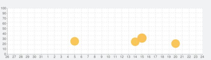 輸液マイスターの話題指数グラフ(1月24日(日))