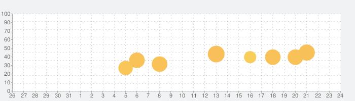 Pr.JOYの話題指数グラフ(1月24日(日))