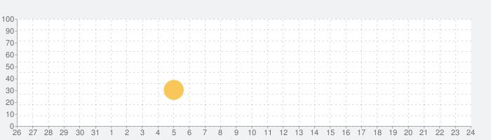 Tinybopによる無限のアーケードの話題指数グラフ(9月24日(金))