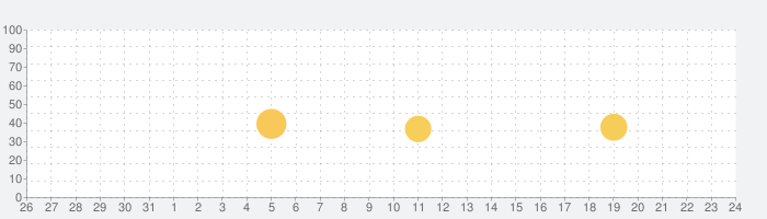 HOOKEDの話題指数グラフ(11月24日(火))