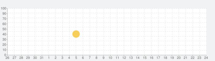 Bose Connectの話題指数グラフ(9月24日(金))